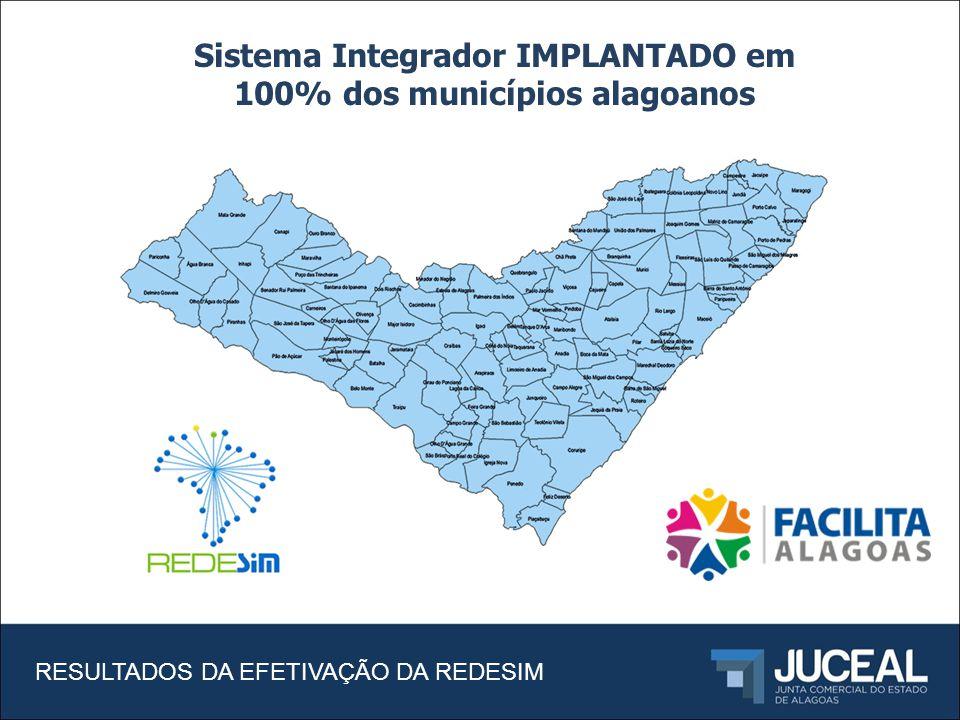 Sistema Integrador IMPLANTADO em 100% dos municípios alagoanos