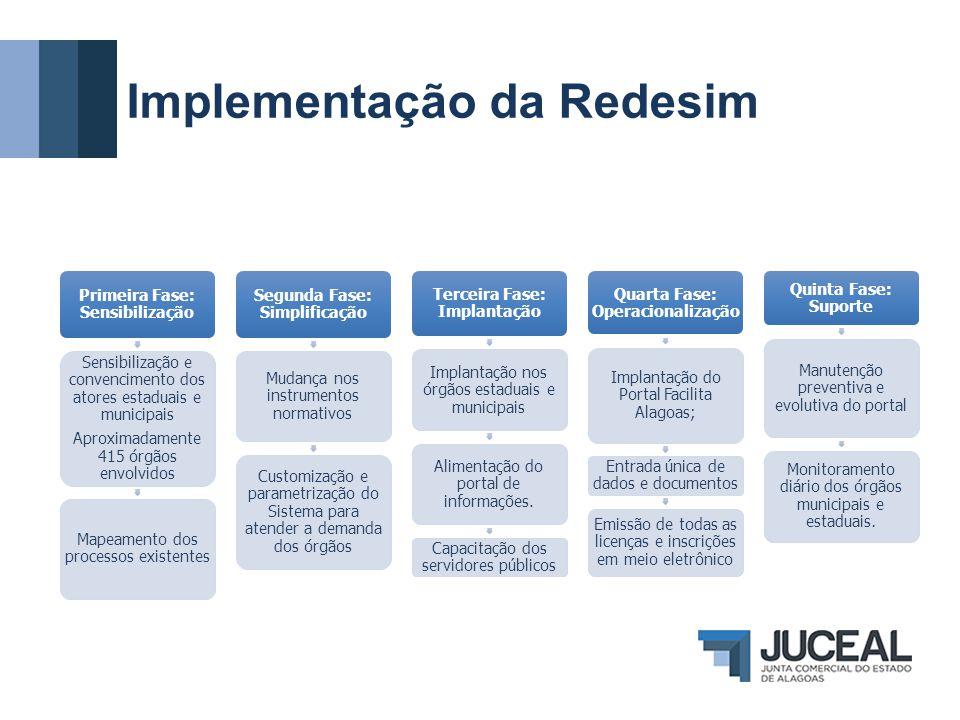 Implementação da Redesim