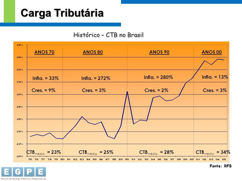 Carga Tributária Histórico – CTB no Brasil ANOS 80 ANOS 70 ANOS 90