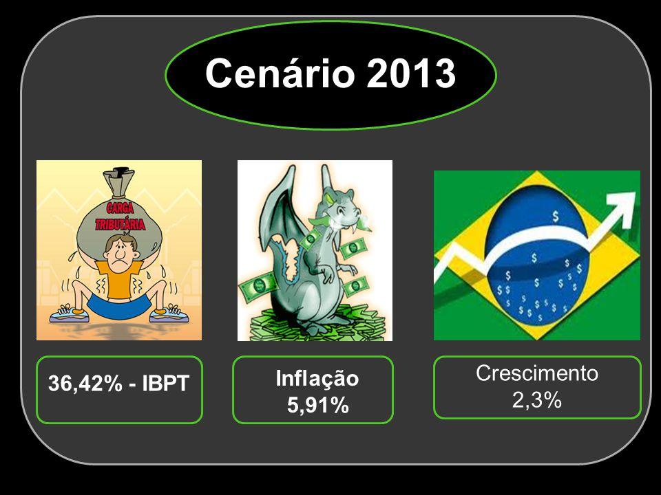 Cenário 2013 Crescimento Inflação 36,42% - IBPT 2,3% 5,91%