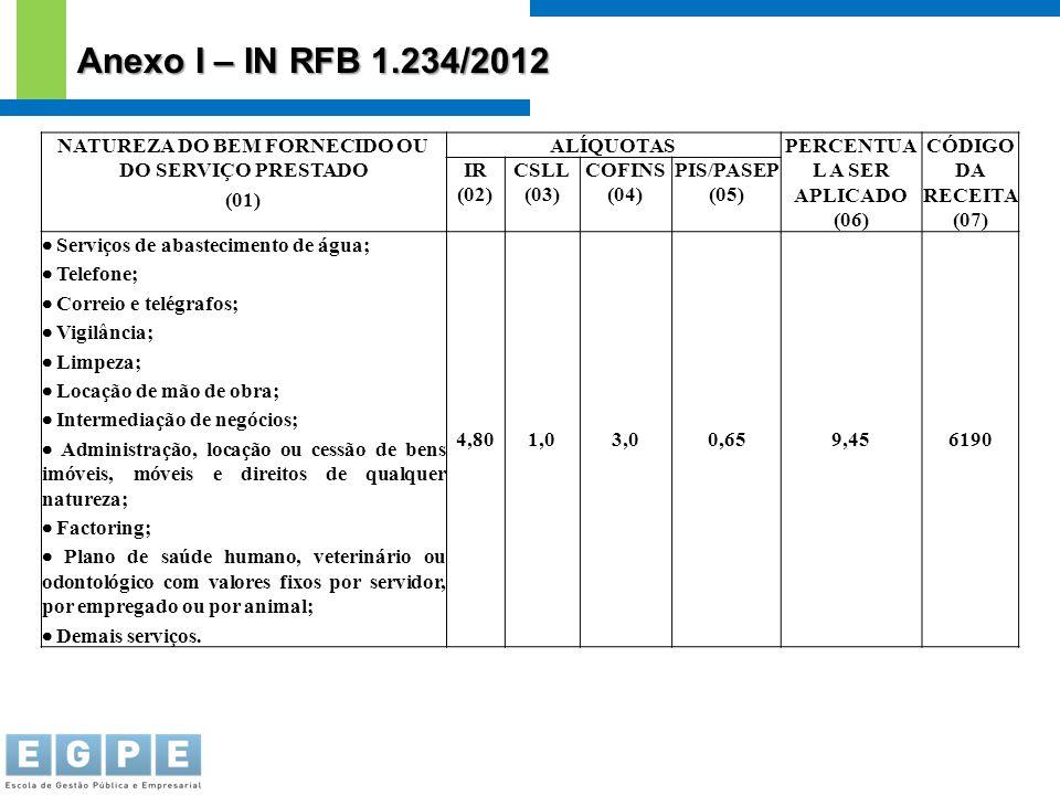 Anexo I – IN RFB 1.234/2012 NATUREZA DO BEM FORNECIDO OU DO SERVIÇO PRESTADO. (01) ALÍQUOTAS. PERCENTUAL A SER APLICADO.
