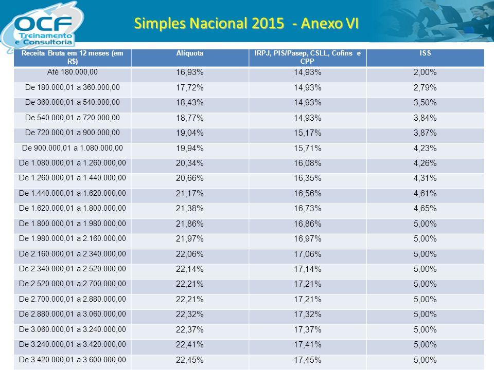 Simples Nacional 2015 - Anexo VI