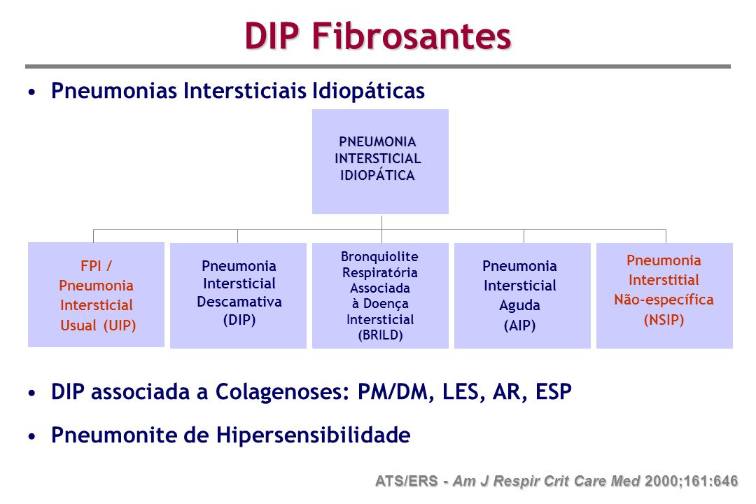 Intersticial Usual (UIP) Pneumonia Intersticial Descamativa