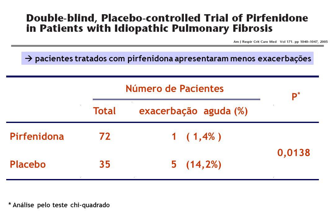  pacientes tratados com pirfenidona apresentaram menos exacerbações