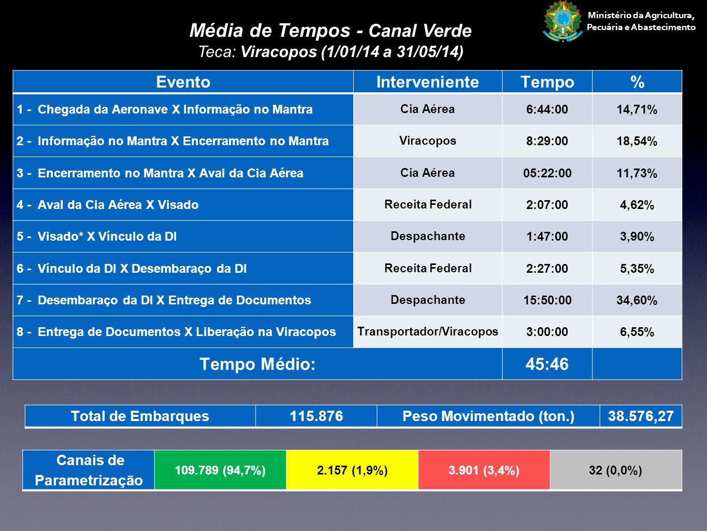 Média de Tempos - Canal Verde