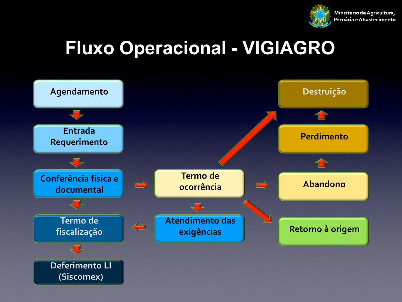 Fluxo Operacional - VIGIAGRO
