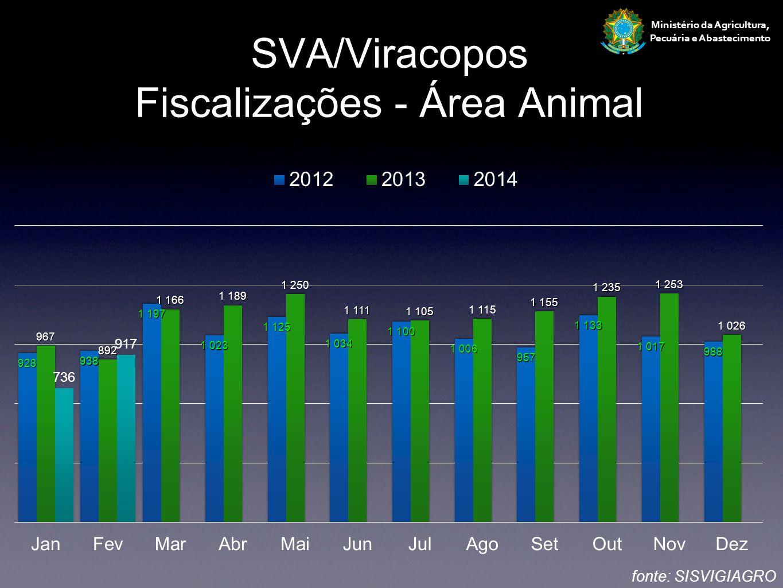 SVA/Viracopos Fiscalizações - Área Animal