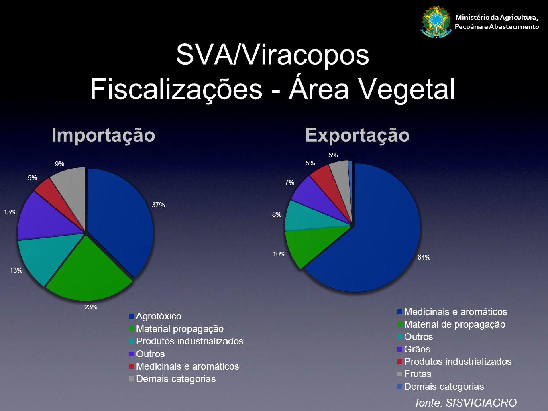 SVA/Viracopos Fiscalizações - Área Vegetal