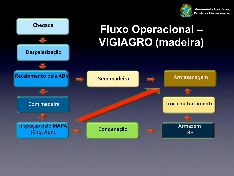 Fluxo Operacional – VIGIAGRO (madeira)