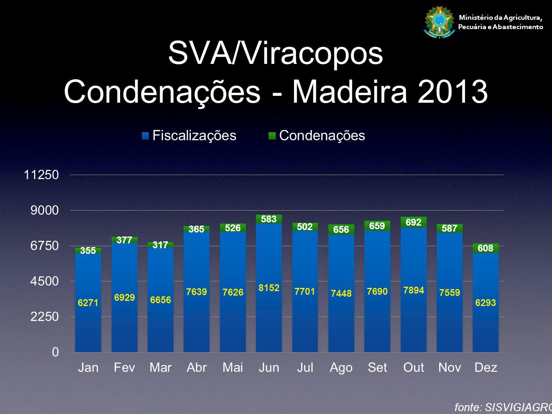 SVA/Viracopos Condenações - Madeira 2013