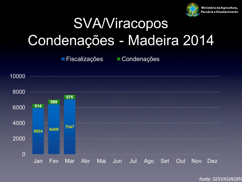 SVA/Viracopos Condenações - Madeira 2014