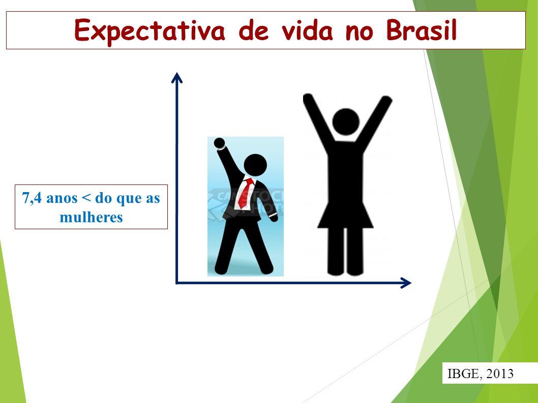 Expectativa de vida no Brasil 7,4 anos < do que as mulheres