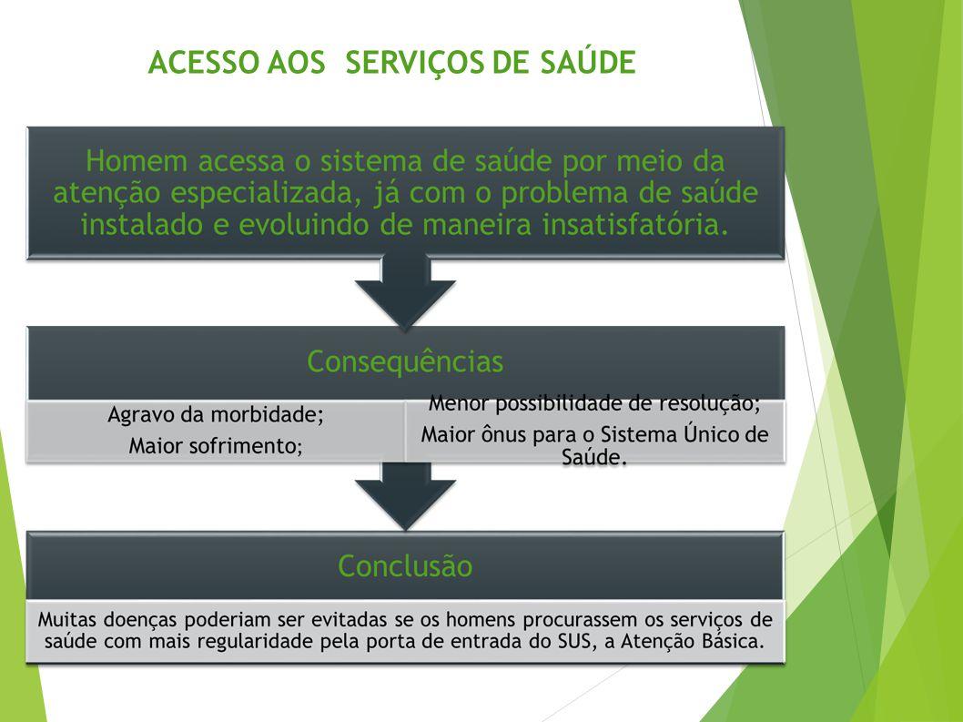 ACESSO AOS SERVIÇOS DE SAÚDE