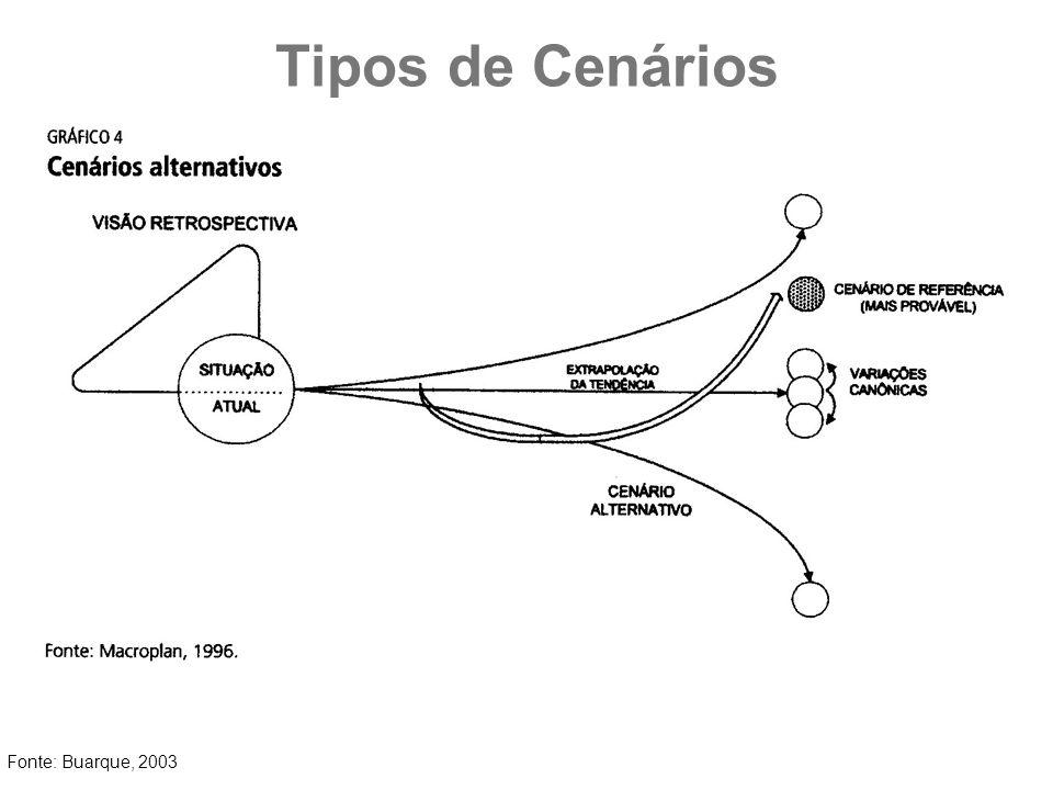 Tipos de Cenários Fonte: Buarque, 2003