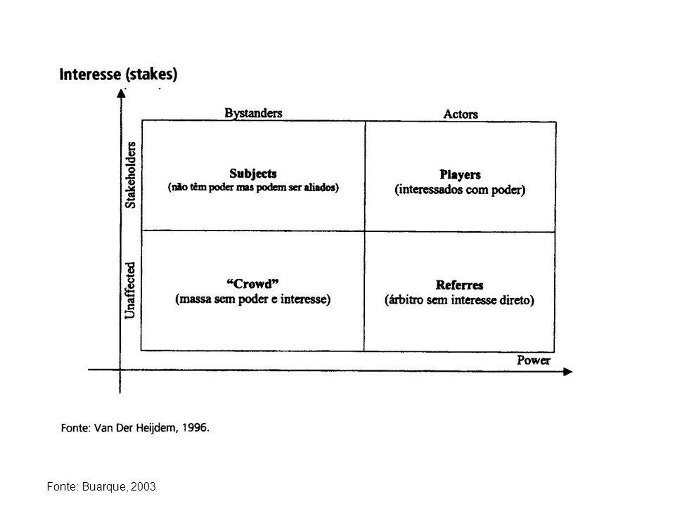 Fonte: Buarque, 2003