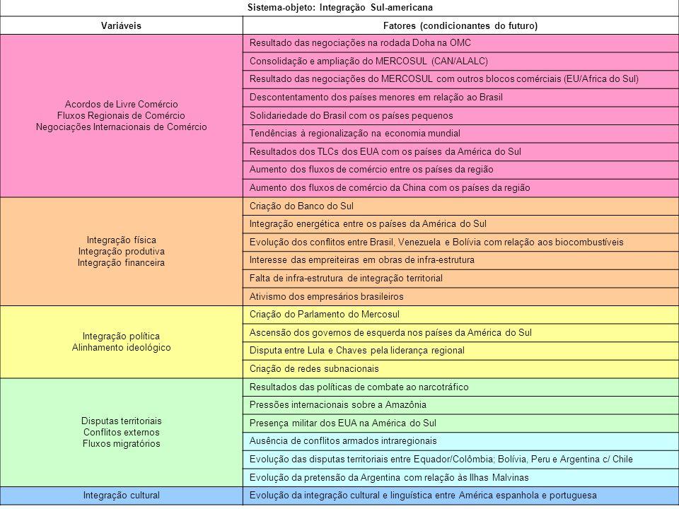 Fonte: Buarque, 2003 Sistema-objeto: Integração Sul-americana