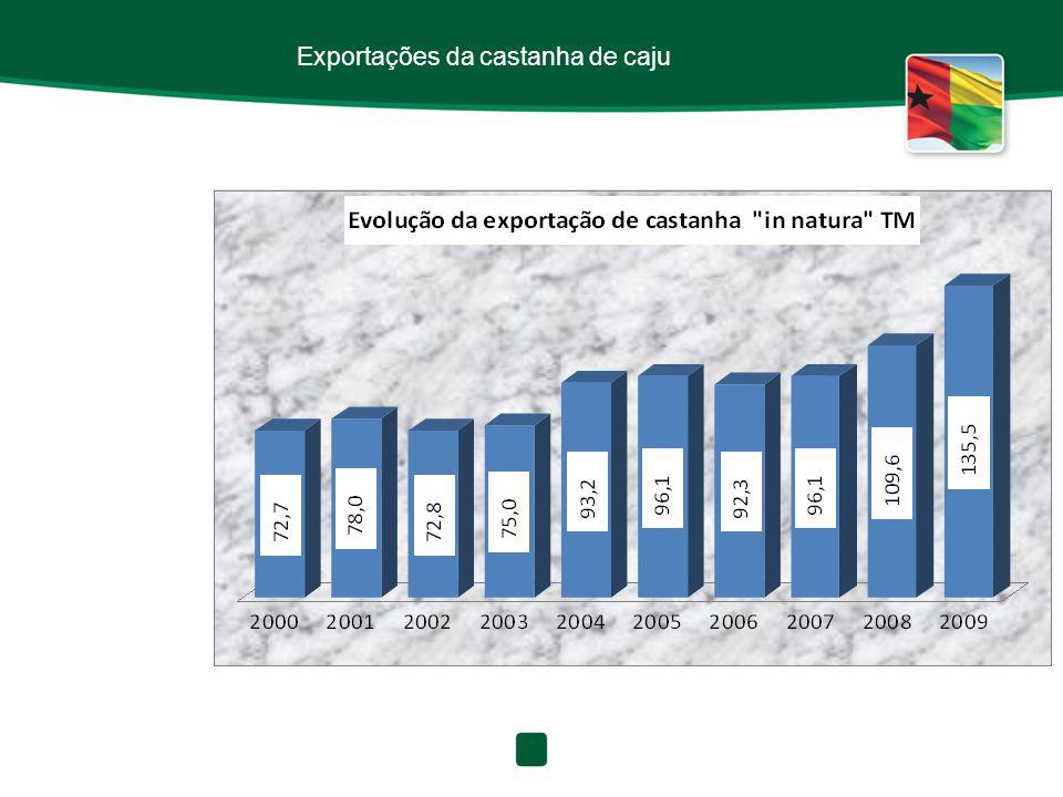 Exportações da castanha de caju