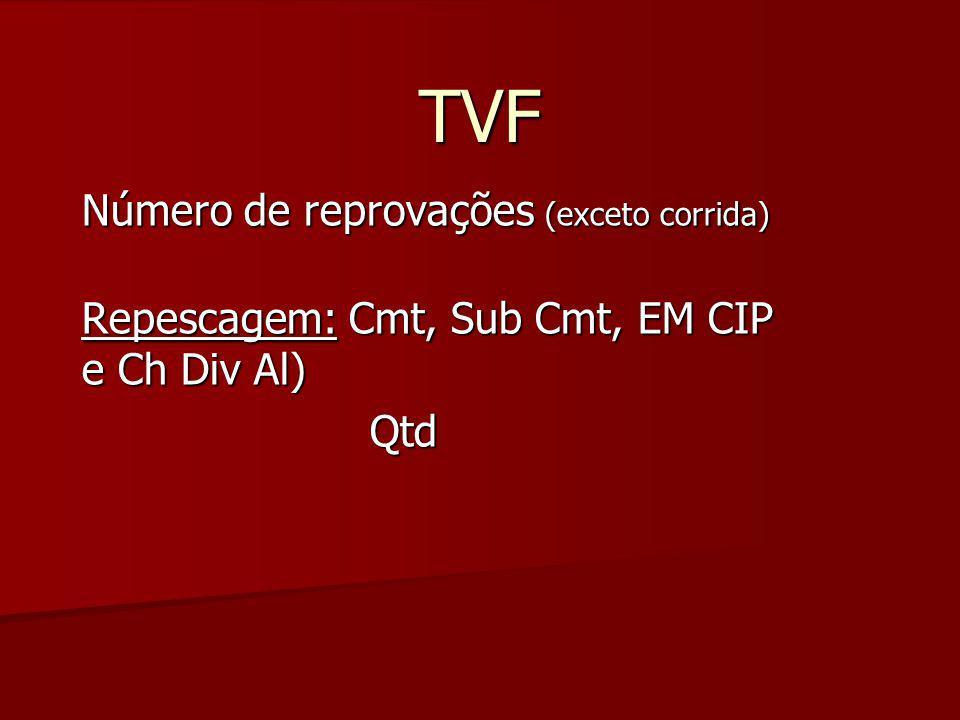 TVF Número de reprovações (exceto corrida)