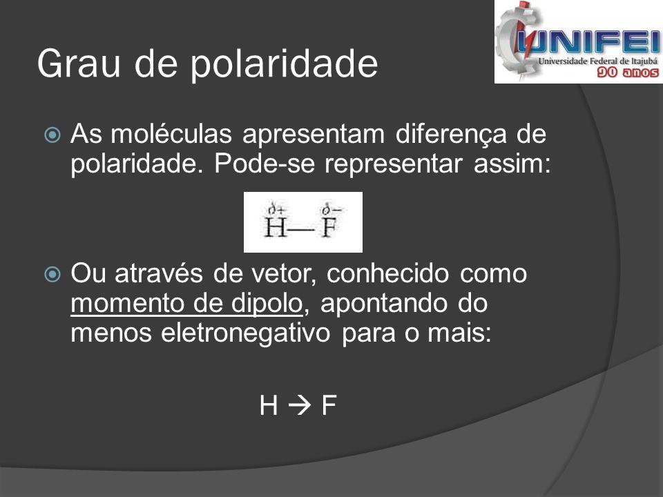 Grau de polaridade As moléculas apresentam diferença de polaridade. Pode-se representar assim: