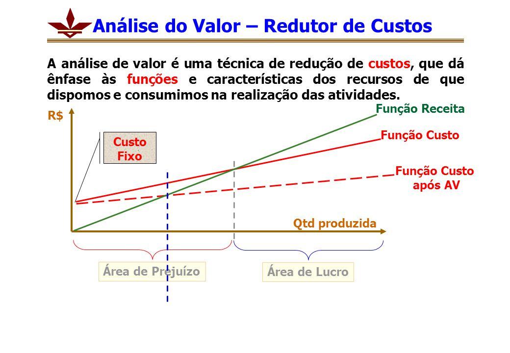 Análise do Valor – Redutor de Custos
