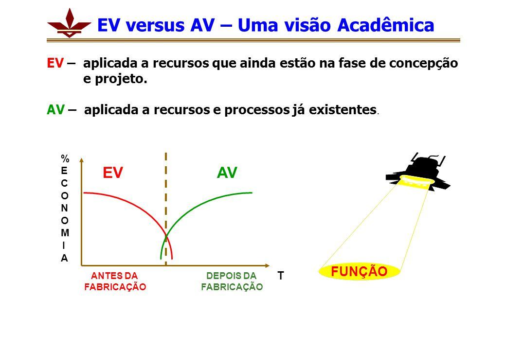 EV versus AV – Uma visão Acadêmica