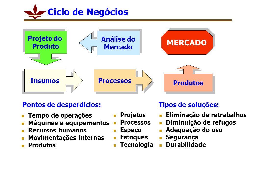 Ciclo de Negócios MERCADO Projeto do Produto Análise do Mercado