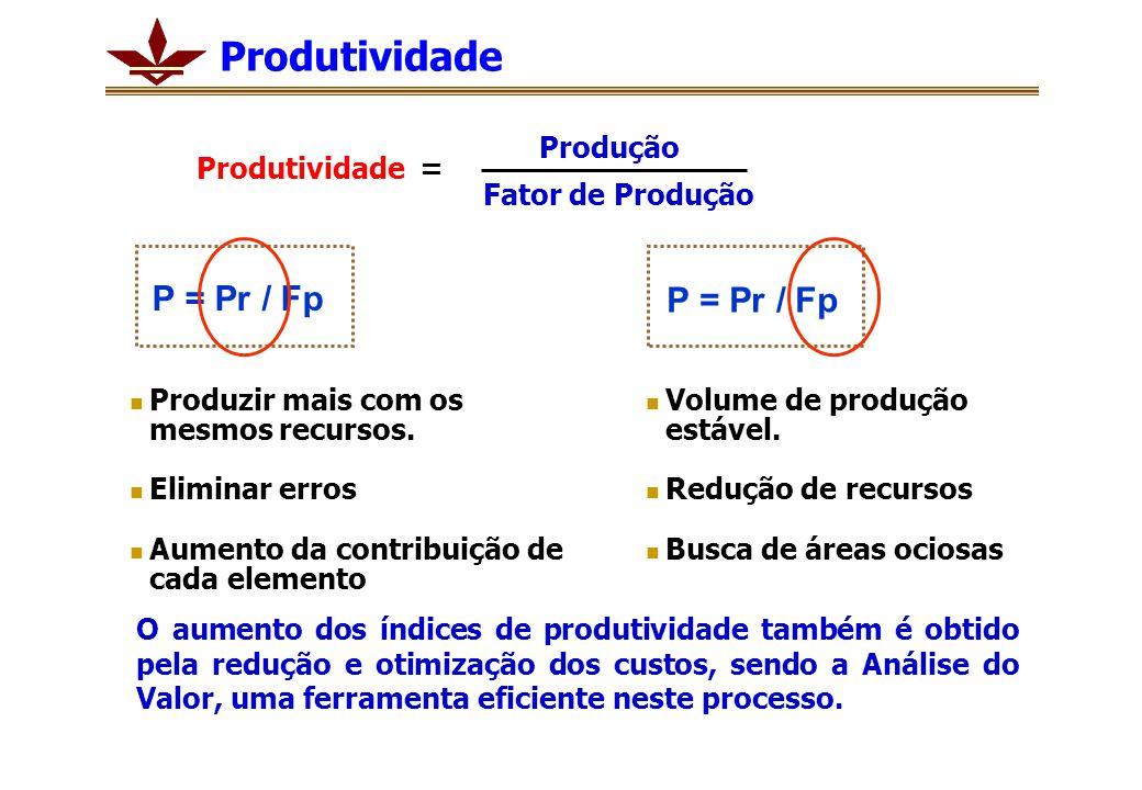 Produtividade P = Pr / Fp P = Pr / Fp Produtividade = Produção
