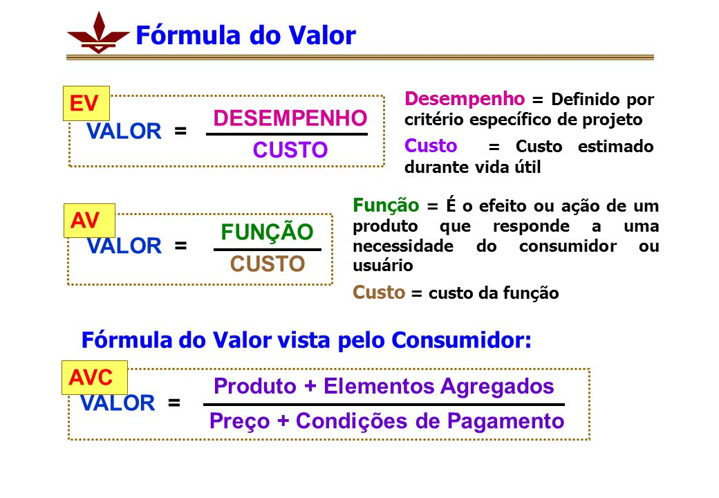 Produto + Elementos Agregados Preço + Condições de Pagamento