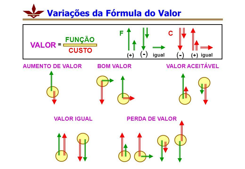 Variações da Fórmula do Valor
