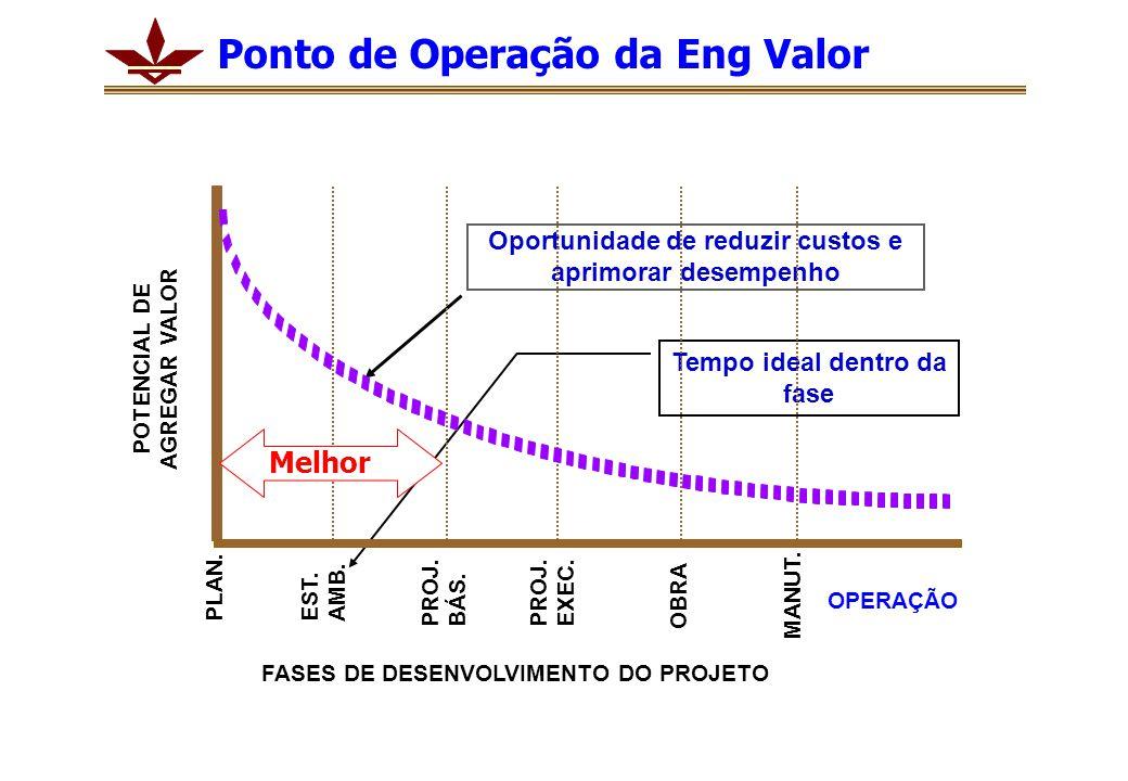 Ponto de Operação da Eng Valor