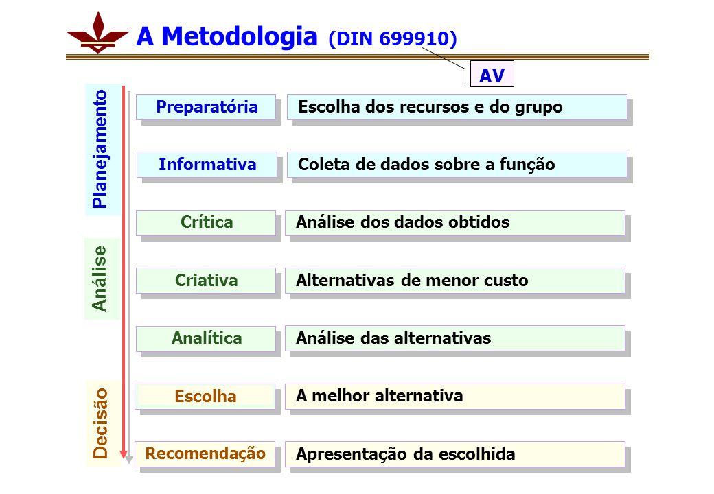 A Metodologia (DIN 699910) AV Planejamento Análise Decisão