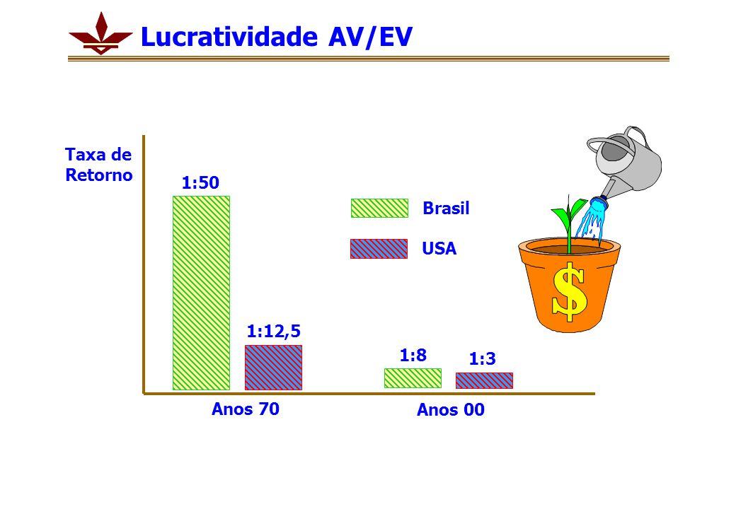 Lucratividade AV/EV Taxa de Retorno 1:50 Brasil USA 1:12,5 1:8 1:3