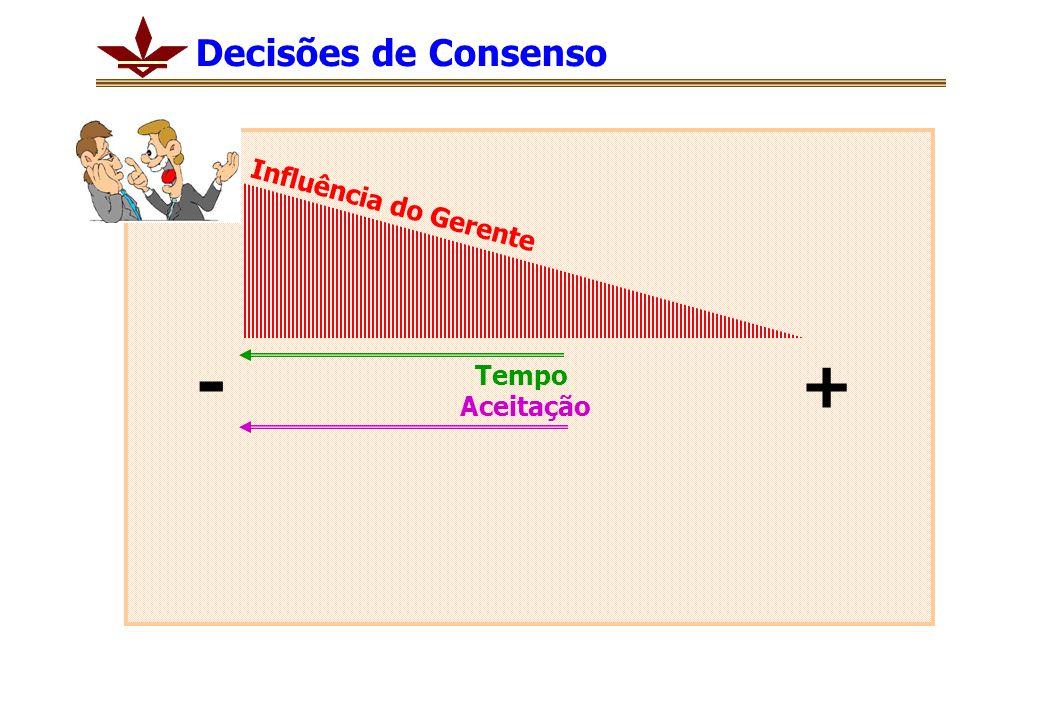 Decisões de Consenso Influência do Gerente - + Tempo Aceitação