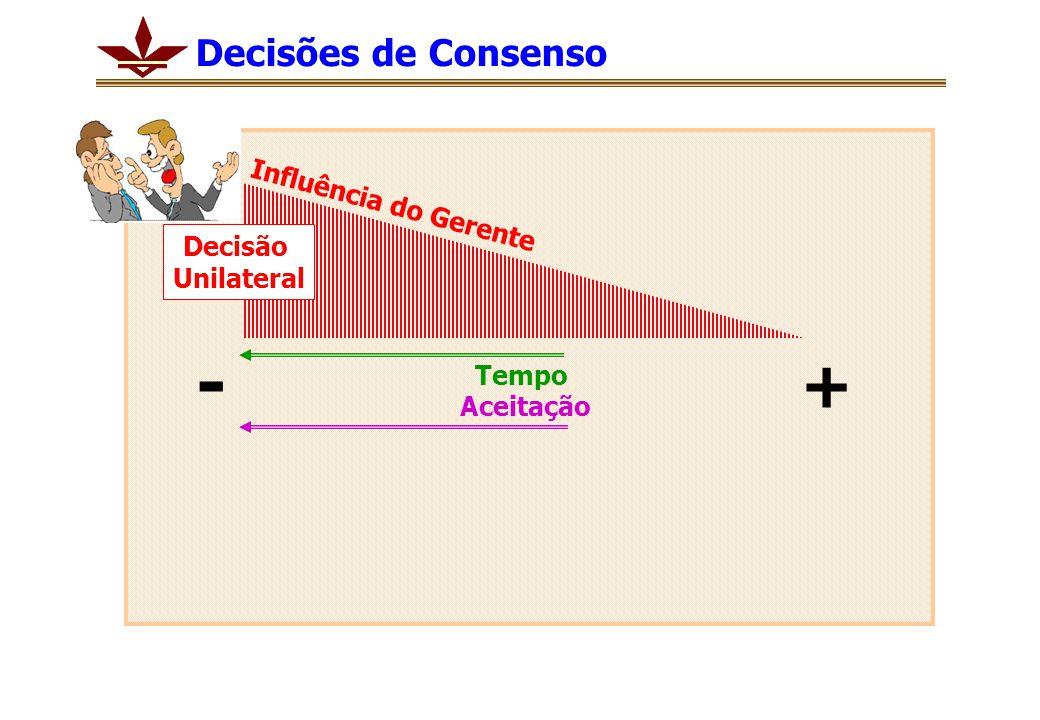 - + Decisões de Consenso Influência do Gerente Decisão Unilateral