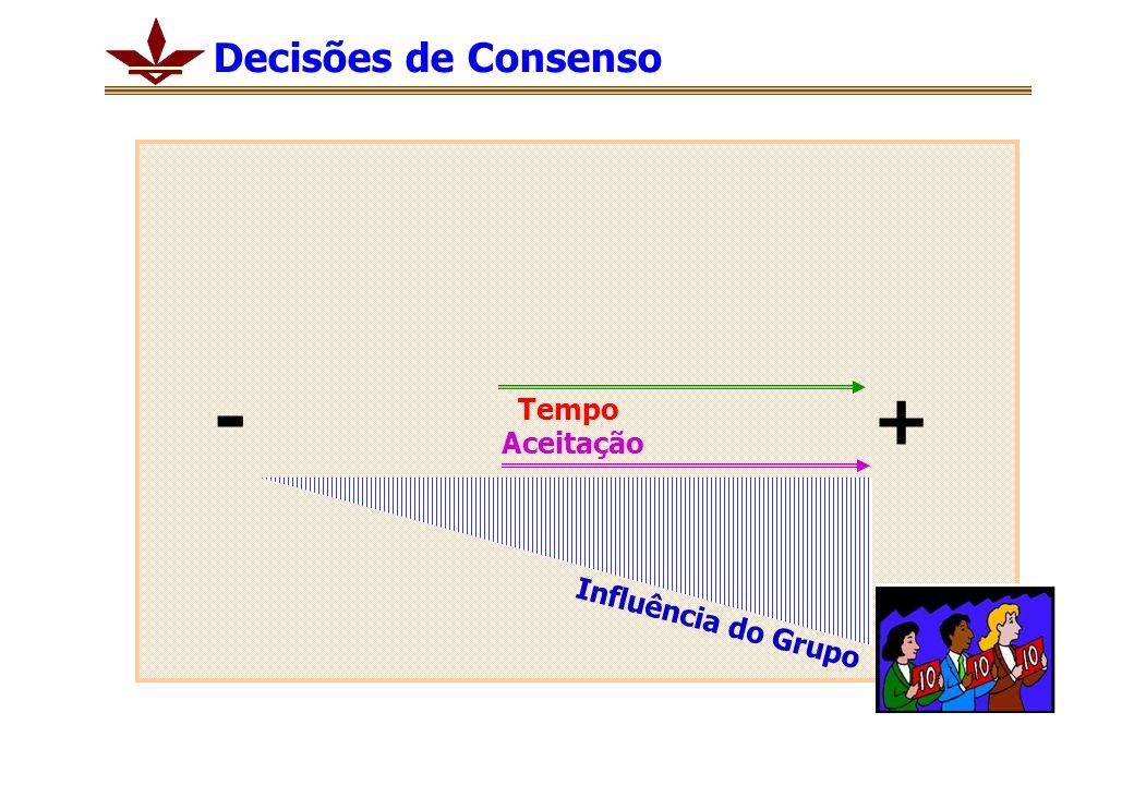 Decisões de Consenso - + Tempo Aceitação Influência do Grupo
