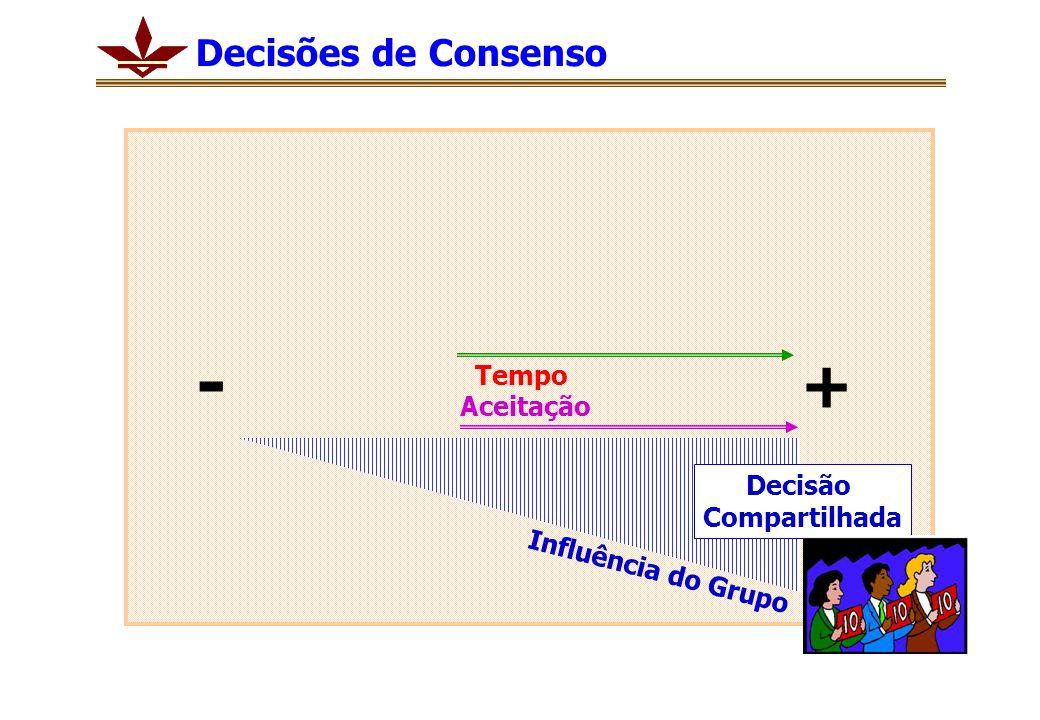 - + Decisões de Consenso Tempo Aceitação Decisão Compartilhada