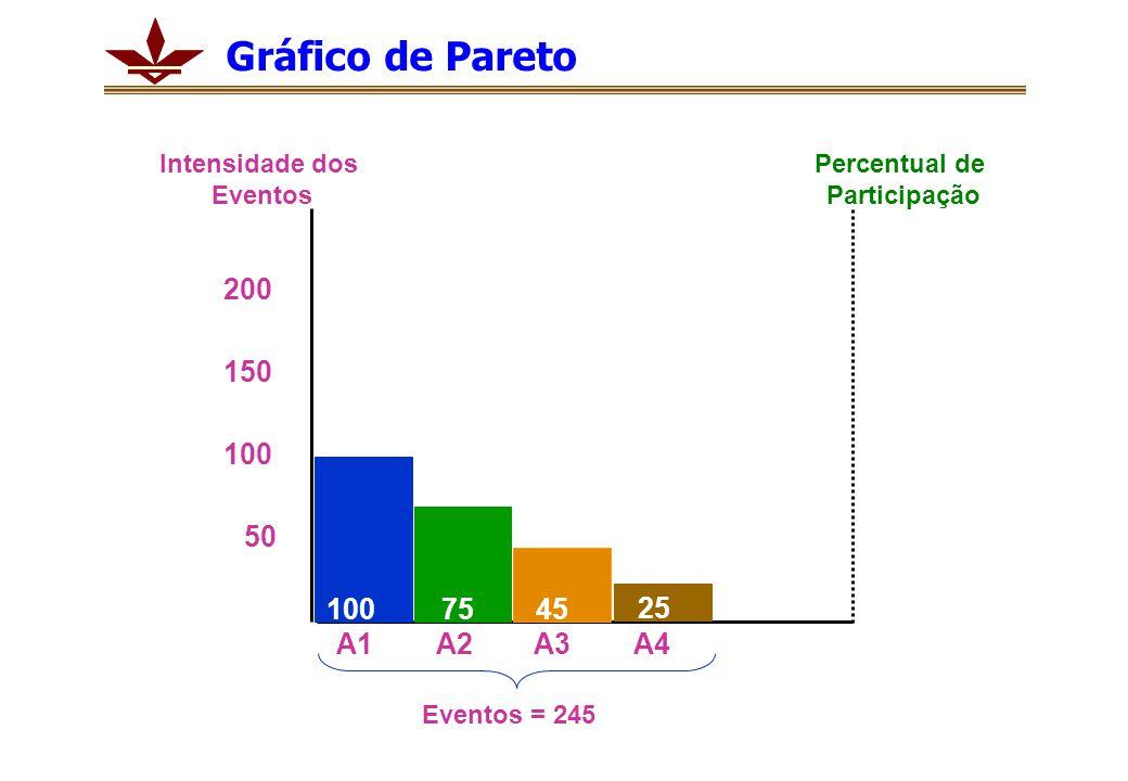 Gráfico de Pareto Intensidade dos. Eventos. Percentual de. Participação. 200. 150. 100. 50. 100.