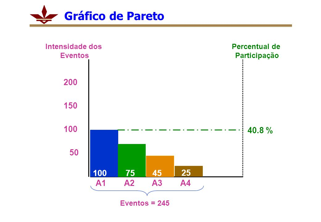 Gráfico de Pareto 200 150 100 40.8 % 50 100 75 45 25 A1 A2 A3 A4
