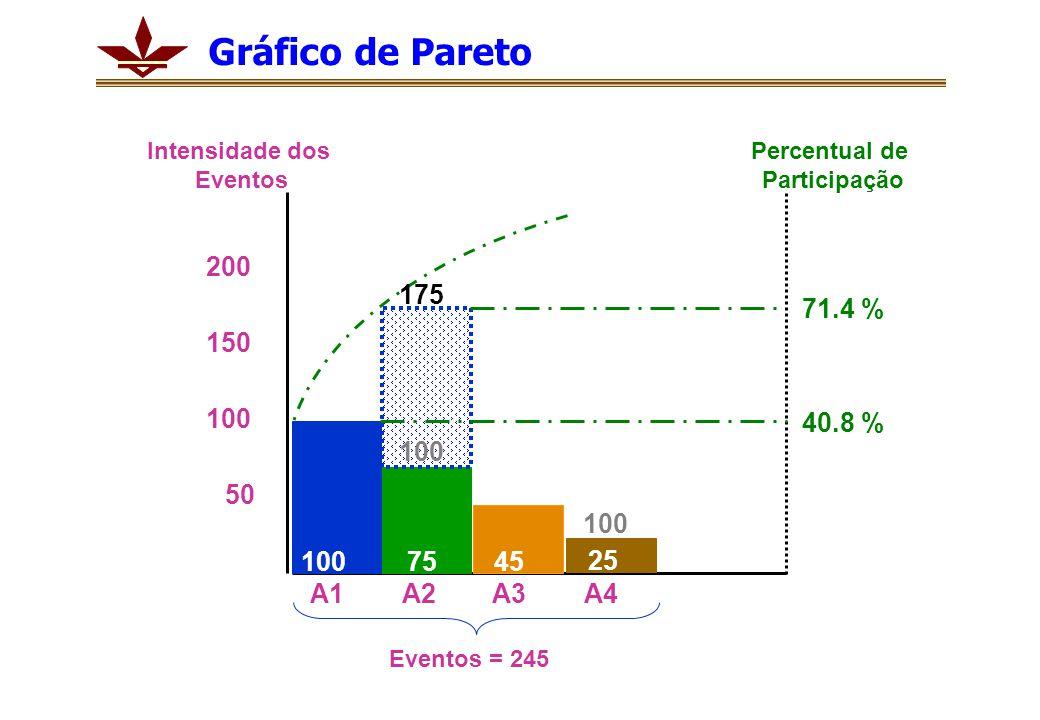 Gráfico de Pareto Intensidade dos. Eventos. Percentual de. Participação. 200. 175. 71.4 % 150.