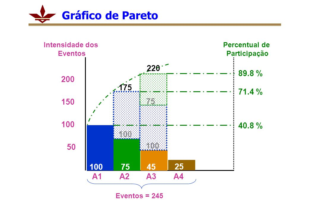 Gráfico de Pareto Intensidade dos. Eventos. Percentual de. Participação. 220. 89.8 % 200. 175.
