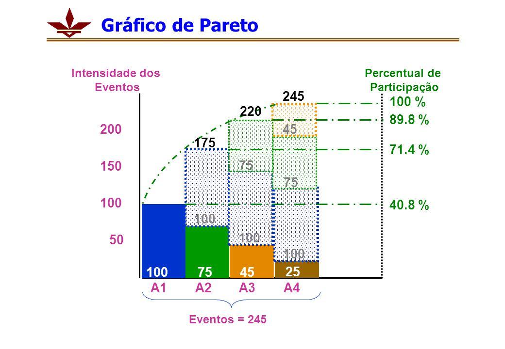 Gráfico de Pareto Intensidade dos. Eventos. Percentual de. Participação. 245. 100 % 220. 89.8 %