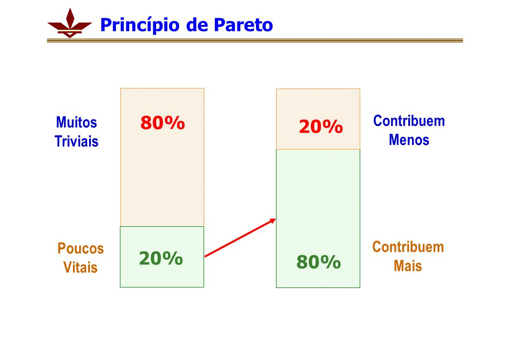 Princípio de Pareto 80% 20% 20% 80% Contribuem Menos Muitos Triviais