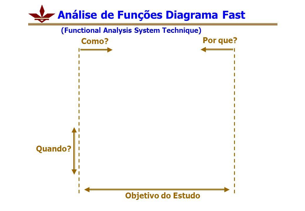 Análise de Funções Diagrama Fast