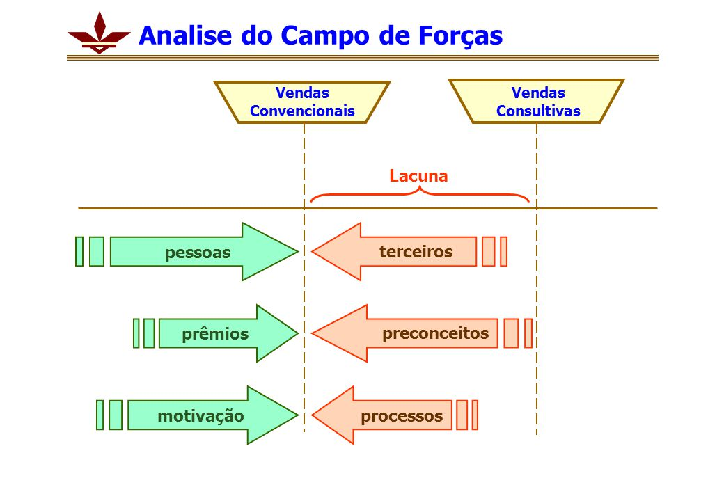 Analise do Campo de Forças