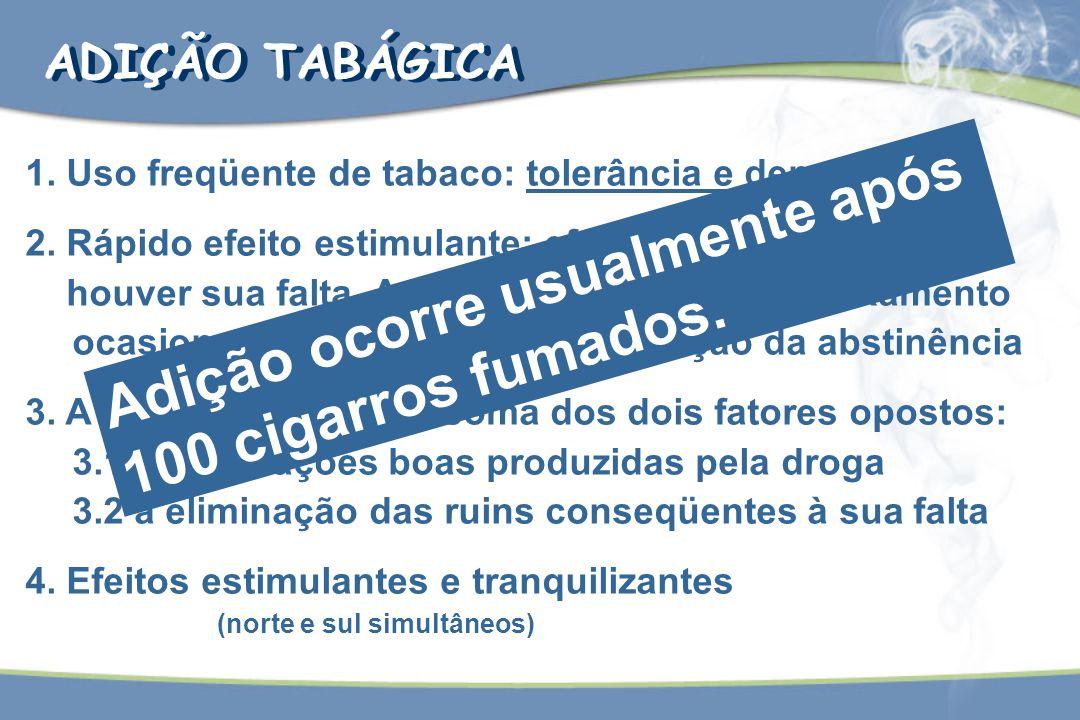 Adição ocorre usualmente após 100 cigarros fumados.