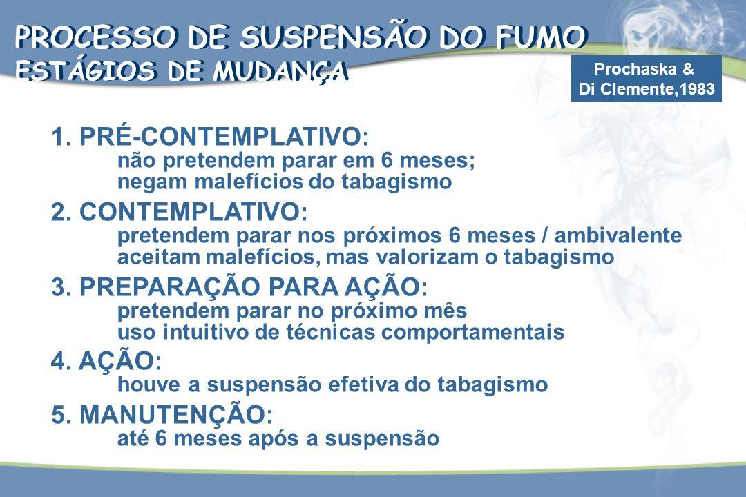 PROCESSO DE SUSPENSÃO DO FUMO