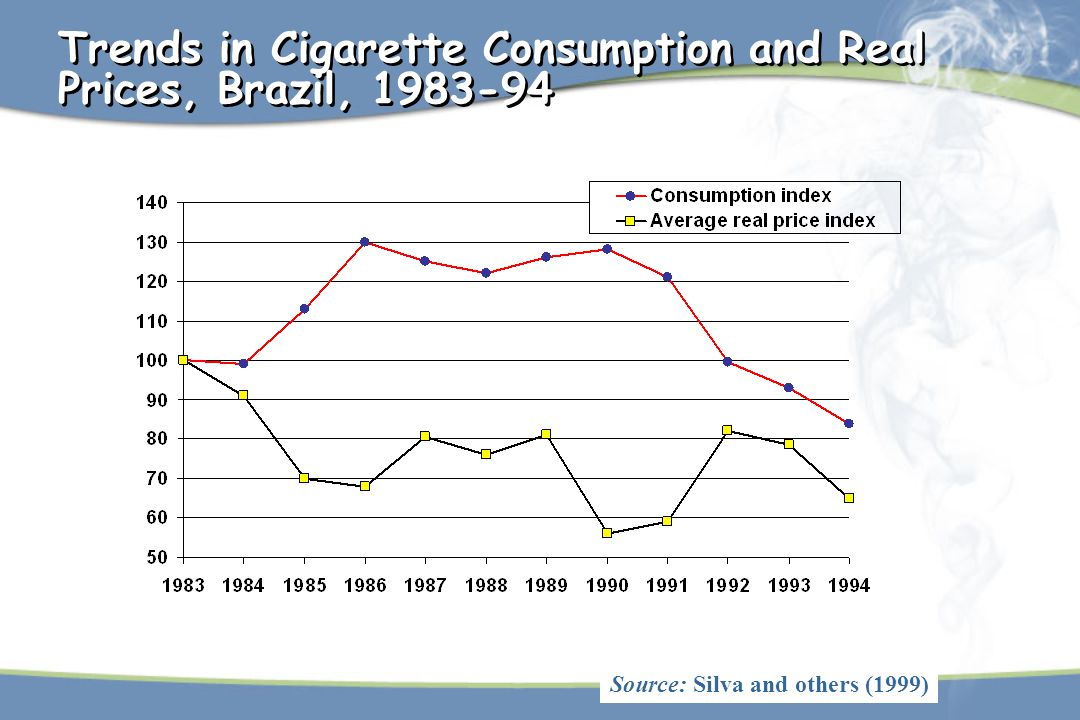 Trends in Cigarette Consumption and Real Prices, Brazil, 1983-94