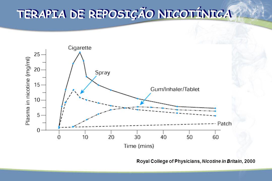 TERAPIA DE REPOSIÇÃO NICOTÍNICA