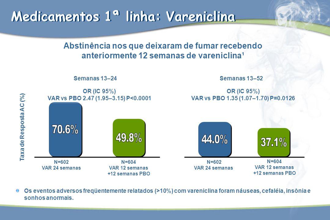 70.6% 49.8% 44.0% 37.1% Medicamentos 1ª linha: Vareniclina