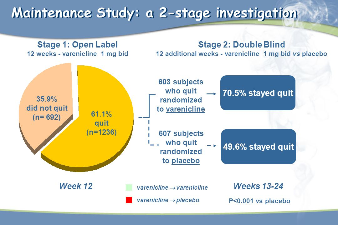Maintenance Study: a 2-stage investigation
